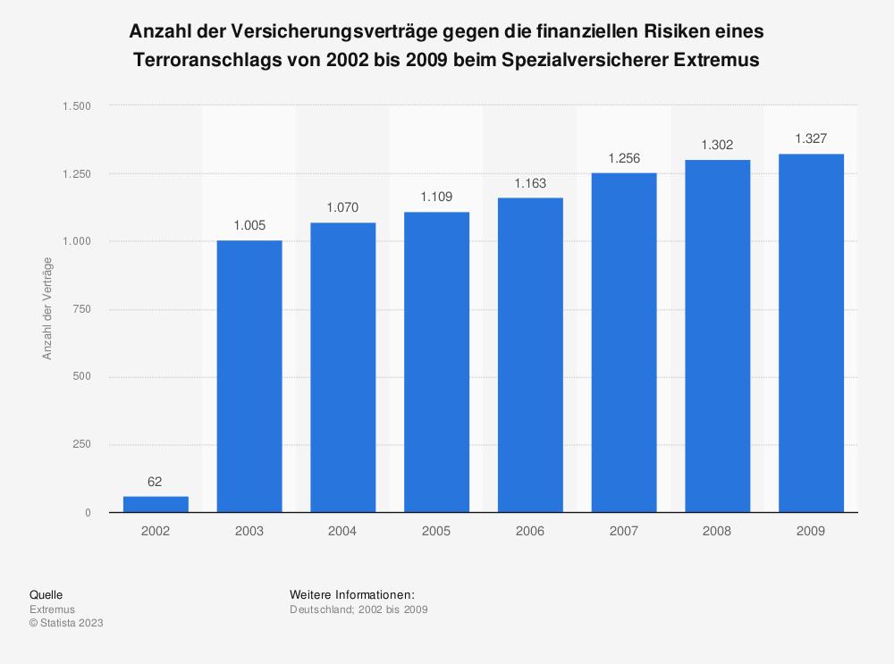 Statistik: Anzahl der Versicherungsverträge gegen die finanziellen Risiken eines Terroranschlags von 2002 bis 2009 beim Spezialversicherer Extremus   Statista