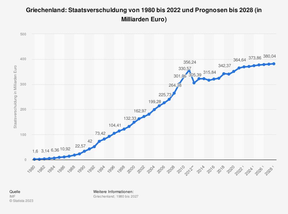 Statistik: Griechenland: Staatsverschuldung von 1980 bis 2018 und Prognosen bis 2024 (in Milliarden Euro) | Statista