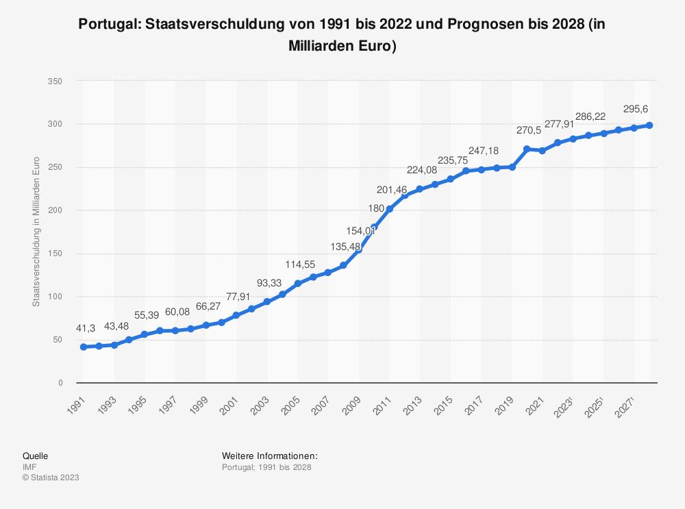 Statistik: Portugal: Staatsverschuldung von 2008 bis 2018 (in Milliarden Euro) | Statista