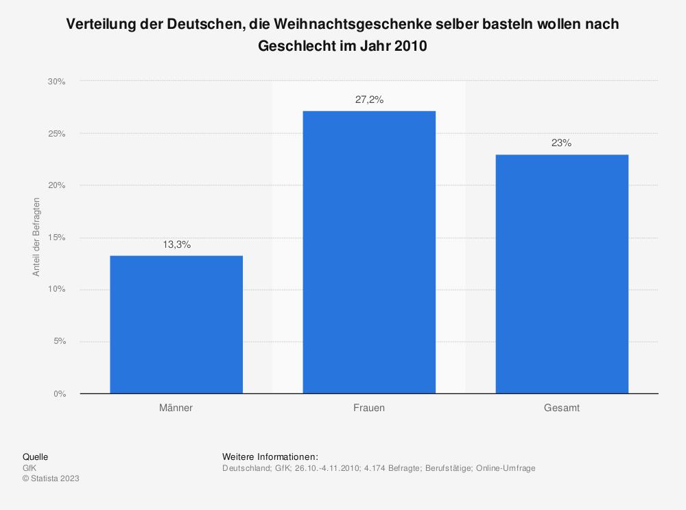 Statistik: Verteilung der Deutschen, die Weihnachtsgeschenke selber basteln wollen nach Geschlecht im Jahr 2010   Statista