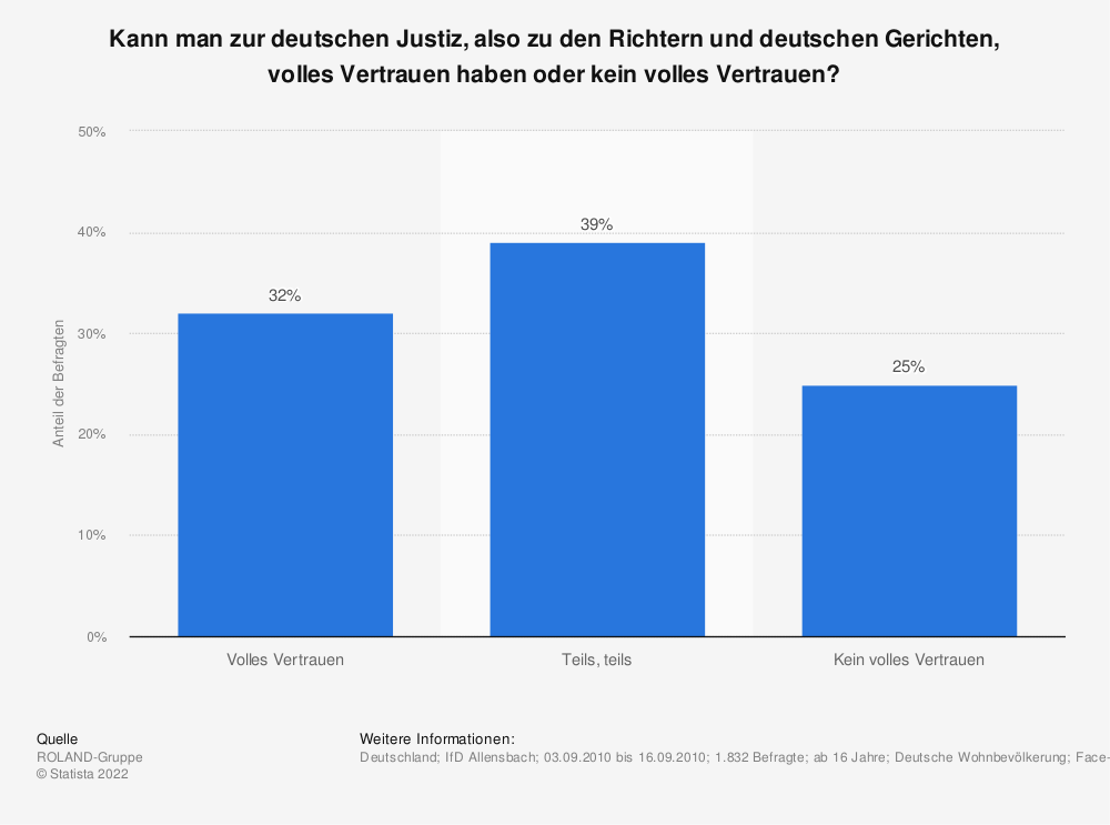 Statistik: Kann man zur deutschen Justiz, also zu den Richtern und deutschen Gerichten, volles Vertrauen haben oder kein volles Vertrauen? | Statista