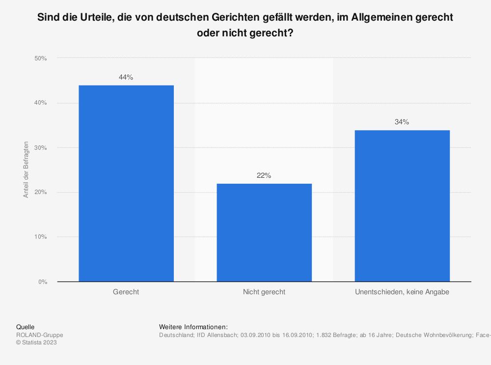 Statistik: Sind die Urteile, die von deutschen Gerichten gefällt werden, im Allgemeinen gerecht oder nicht gerecht? | Statista