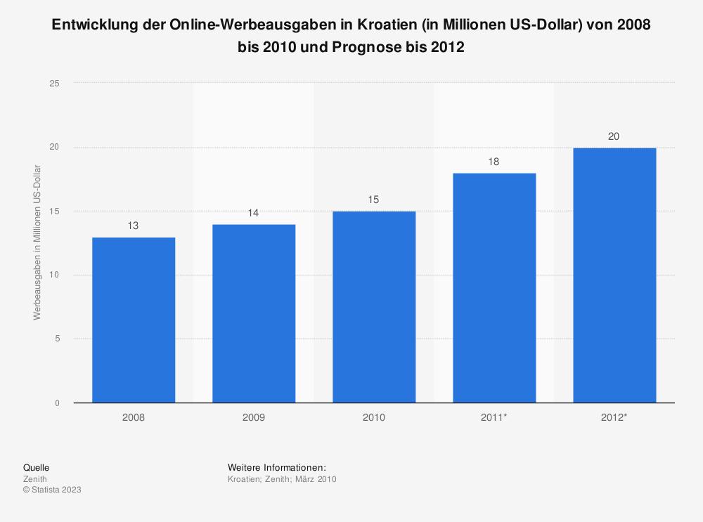 Statistik: Entwicklung der Online-Werbeausgaben in Kroatien (in Millionen US-Dollar) von 2008 bis 2010 und Prognose bis 2012 | Statista