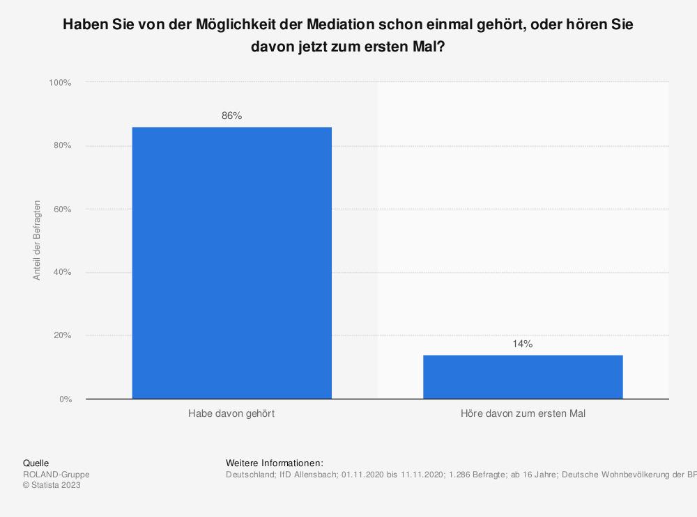 Statistik: Haben Sie von der Möglichkeit der Mediation schon einmal gehört, oder hören Sie davon jetzt zum ersten Mal? | Statista