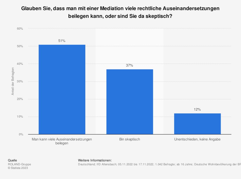 Statistik: Glauben Sie, dass man mit einer Mediation viele rechtliche Auseinandersetzungen beilegen kann, oder sind Sie da skeptisch? | Statista