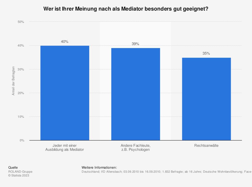 Statistik: Wer ist Ihrer Meinung nach als Mediator besonders gut geeignet? | Statista