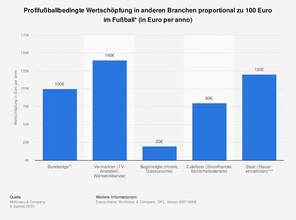 Statistik: Profifußballbedingte Wertschöpfung in anderen Branchen proportional zu 100 Euro im Fußball* (in Euro per anno) | Statista