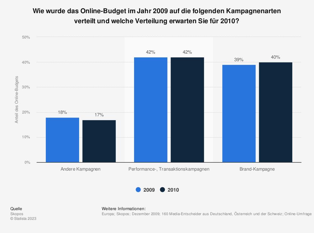 Statistik: Wie wurde das Online-Budget im Jahr 2009 auf die folgenden Kampagnenarten verteilt und welche Verteilung erwarten Sie für 2010? | Statista