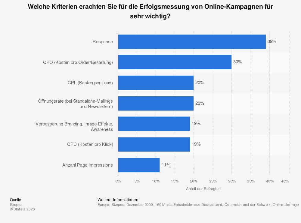 Statistik: Welche Kriterien erachten Sie für die Erfolgsmessung von Online-Kampagnen für sehr wichtig? | Statista