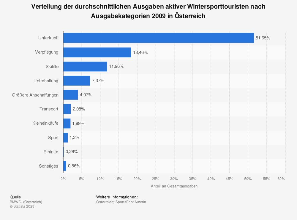 Statistik: Verteilung der durchschnittlichen Ausgaben aktiver Wintersporttouristen nach Ausgabekategorien 2009 in Österreich   Statista