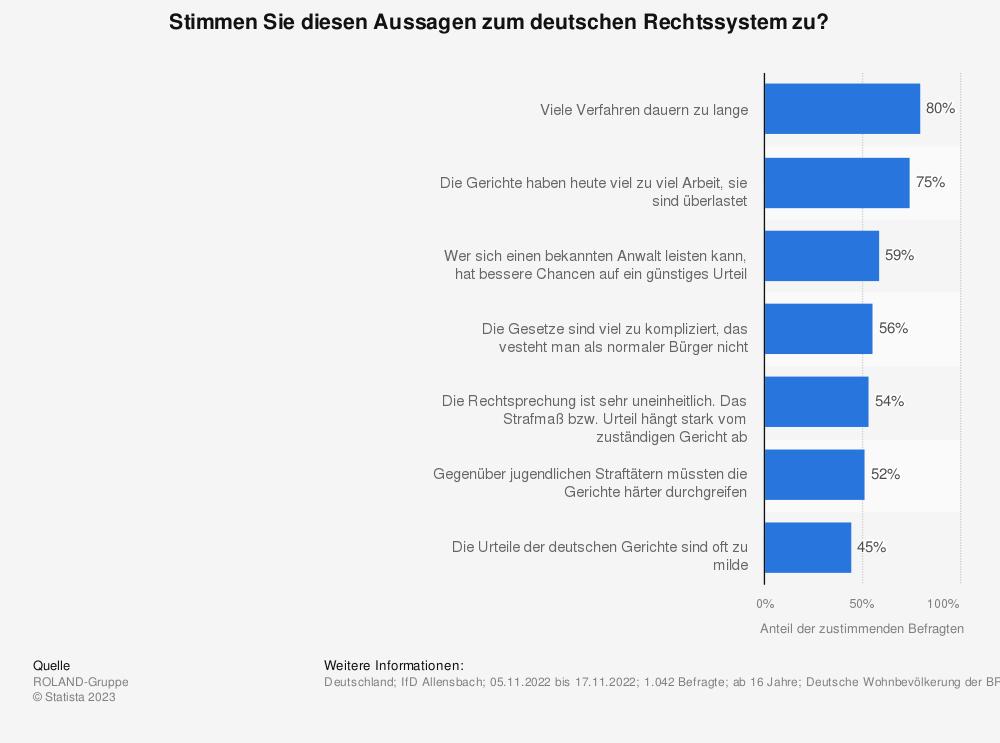 Statistik: Stimmen Sie diesen Aussagen zum deutschen Rechtssystem zu? | Statista