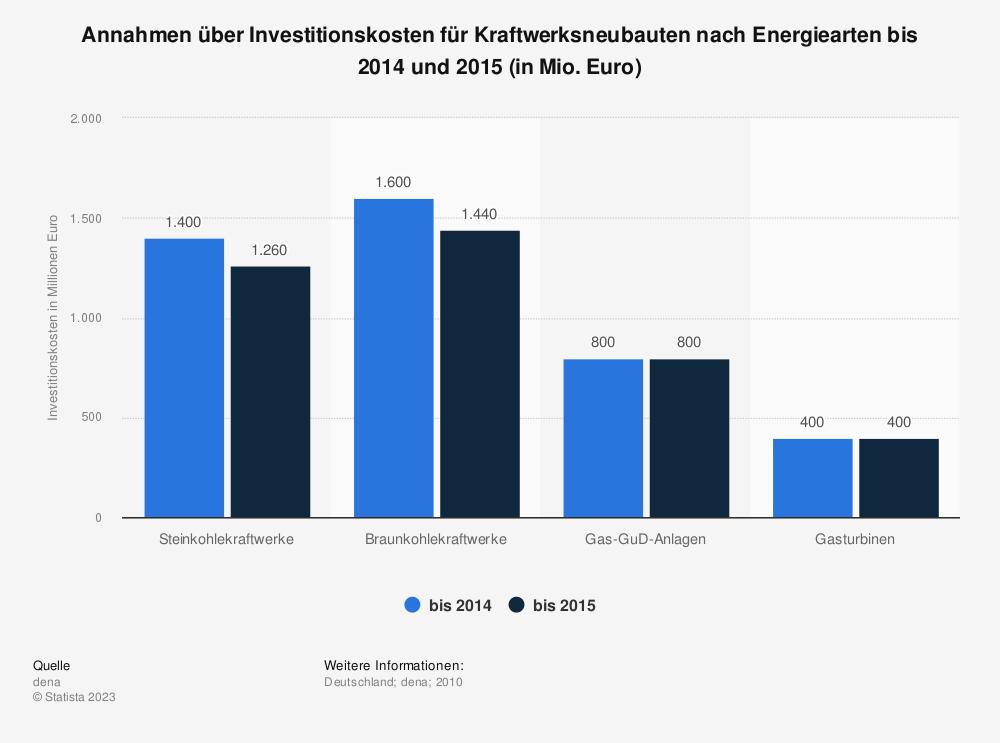 Statistik: Annahmen über Investitionskosten für Kraftwerksneubauten nach Energiearten bis 2014 und 2015 (in Mio. Euro) | Statista