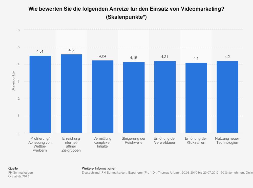 Statistik: Wie bewerten Sie die folgenden Anreize für den Einsatz von Videomarketing? (Skalenpunkte*) | Statista