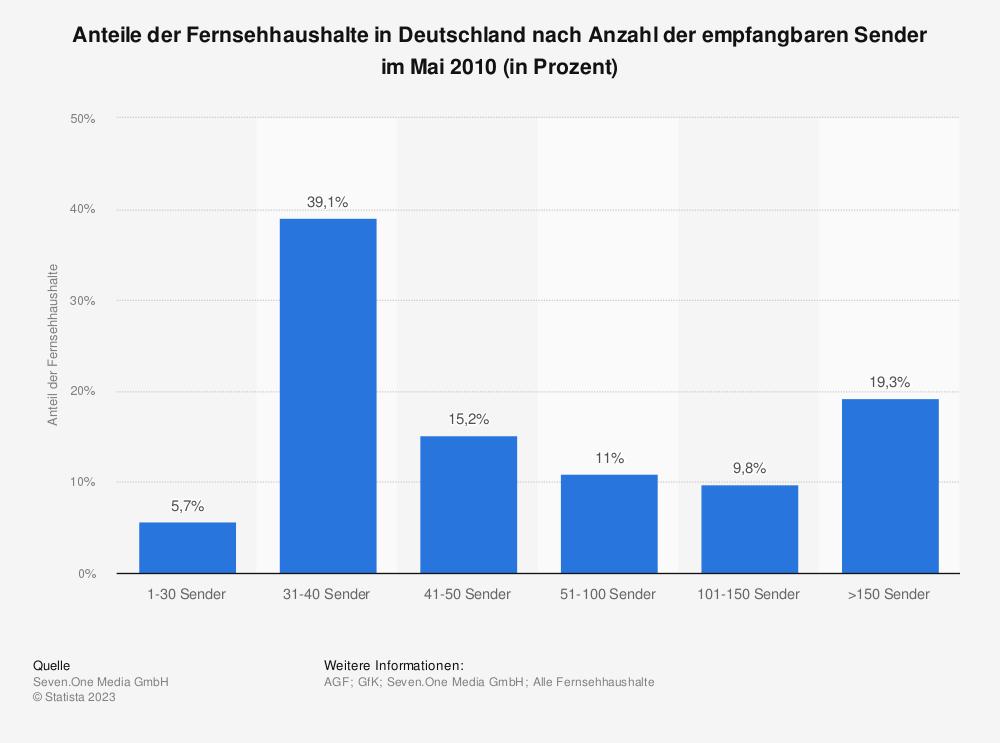 Statistik: Anteile der Fernsehhaushalte in Deutschland nach Anzahl der empfangbaren Sender im Mai 2010 (in Prozent) | Statista