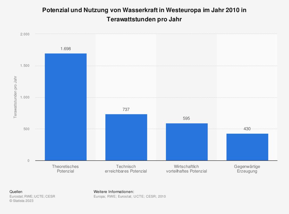 Statistik: Potenzial und Nutzung von Wasserkraft in Westeuropa im Jahr 2010 in Terawattstunden pro Jahr | Statista