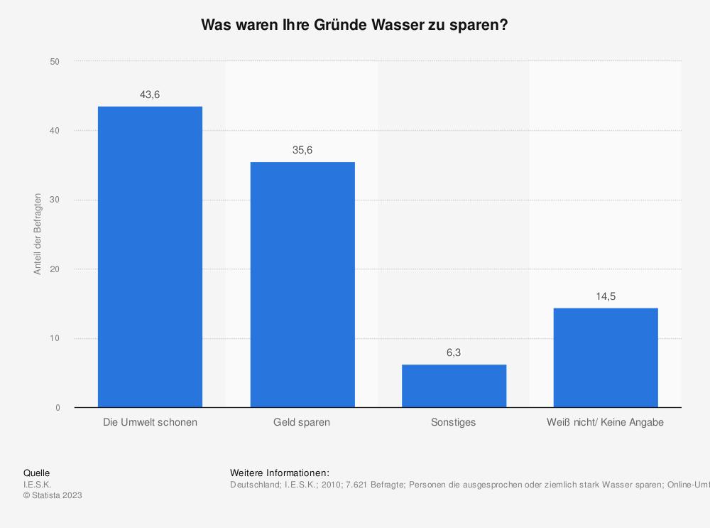 Statistik: Was waren Ihre Gründe Wasser zu sparen?   Statista