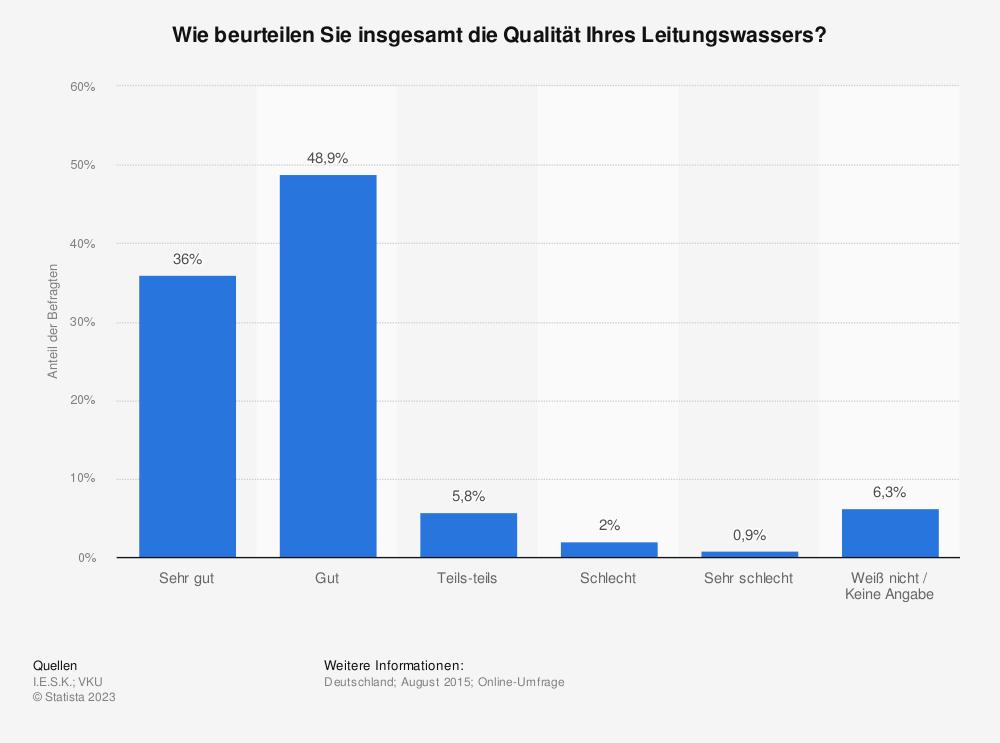 Statistik: Wie beurteilen Sie insgesamt die Qualität Ihres Leitungswassers? | Statista