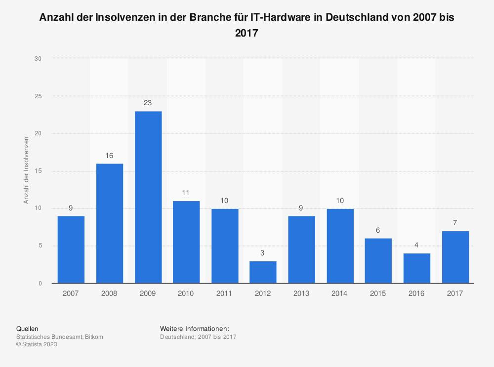 Statistik: Anzahl der Insolvenzen in der Branche für IT-Hardware in Deutschland von 2007 bis 2017 | Statista