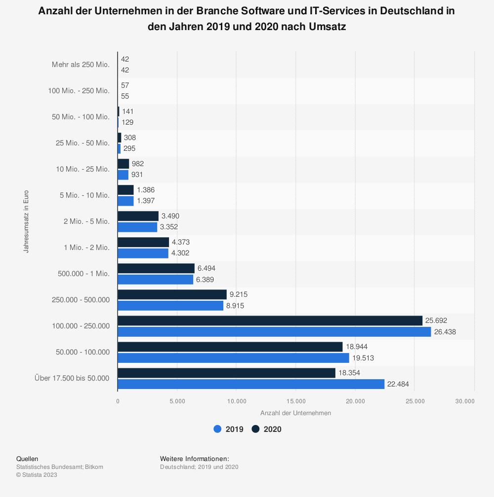 Statistik: Anzahl der Unternehmen in der Branche Software und IT-Services in Deutschland in den Jahren 2016 und 2017 nach Umsatz | Statista