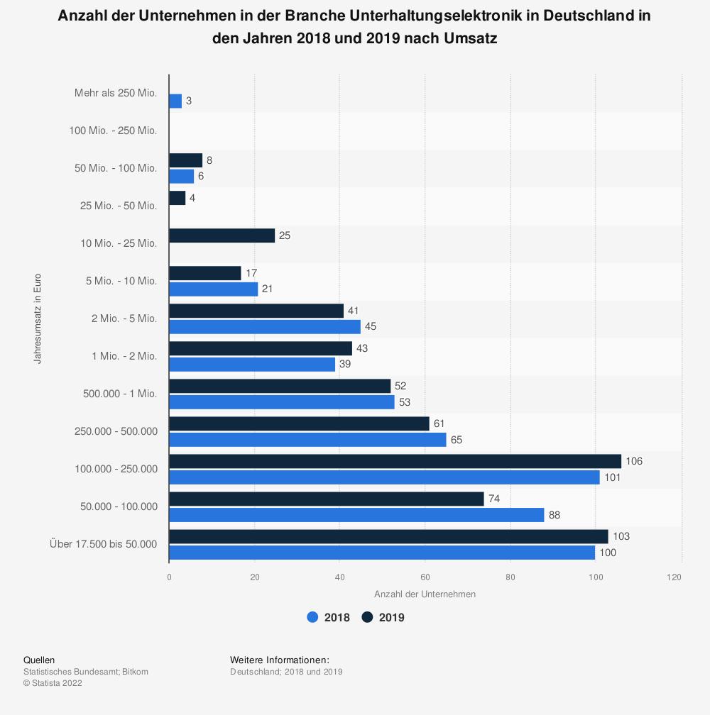 Statistik: Anzahl der Unternehmen in der Branche Unterhaltungselektronik in Deutschland in den Jahren 2016 und 2017 nach Umsatz | Statista
