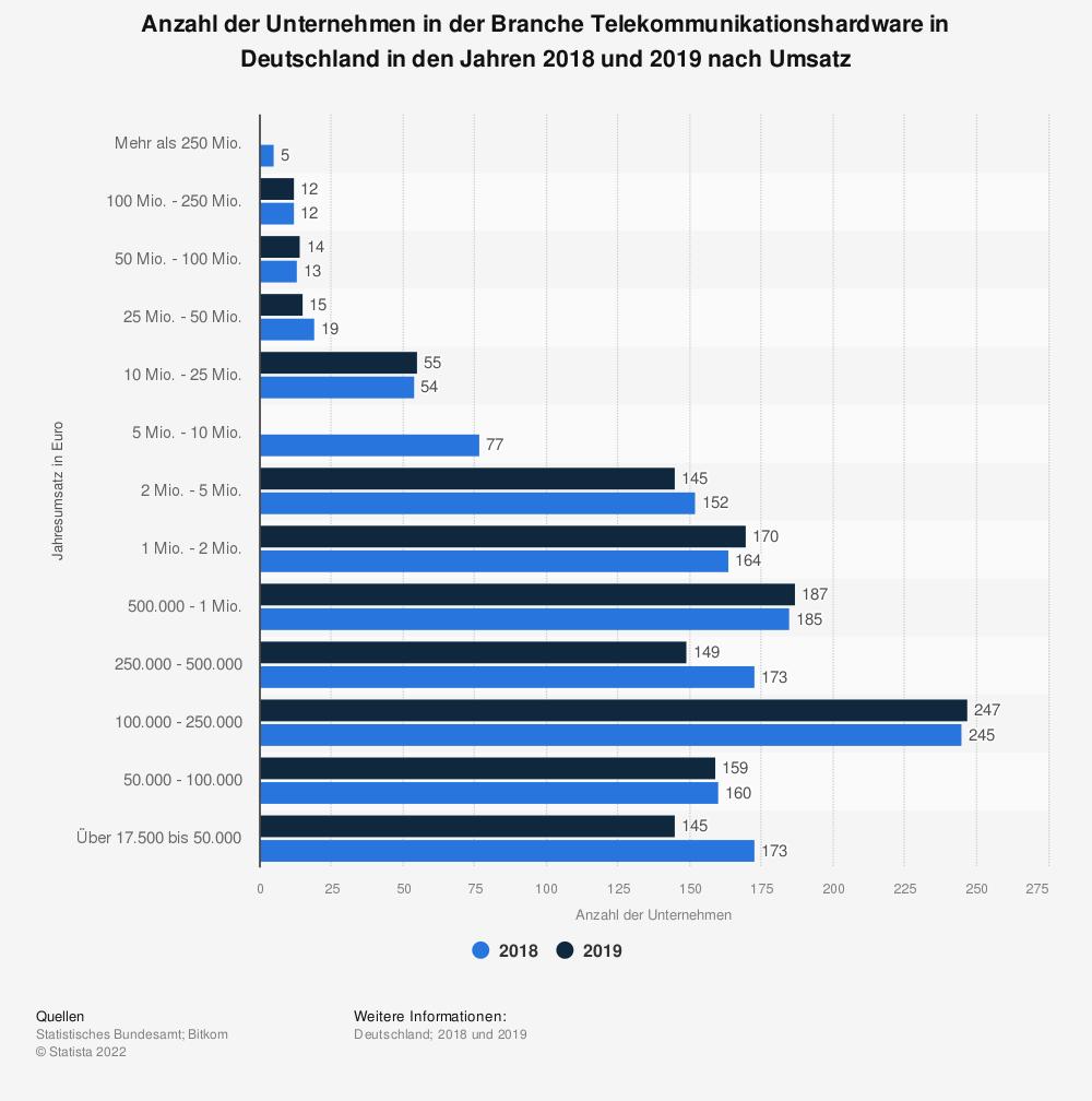 Statistik: Anzahl der Unternehmen in der Branche Telekommunikationshardware in Deutschland in den Jahren 2015 und 2016 nach Umsatz | Statista