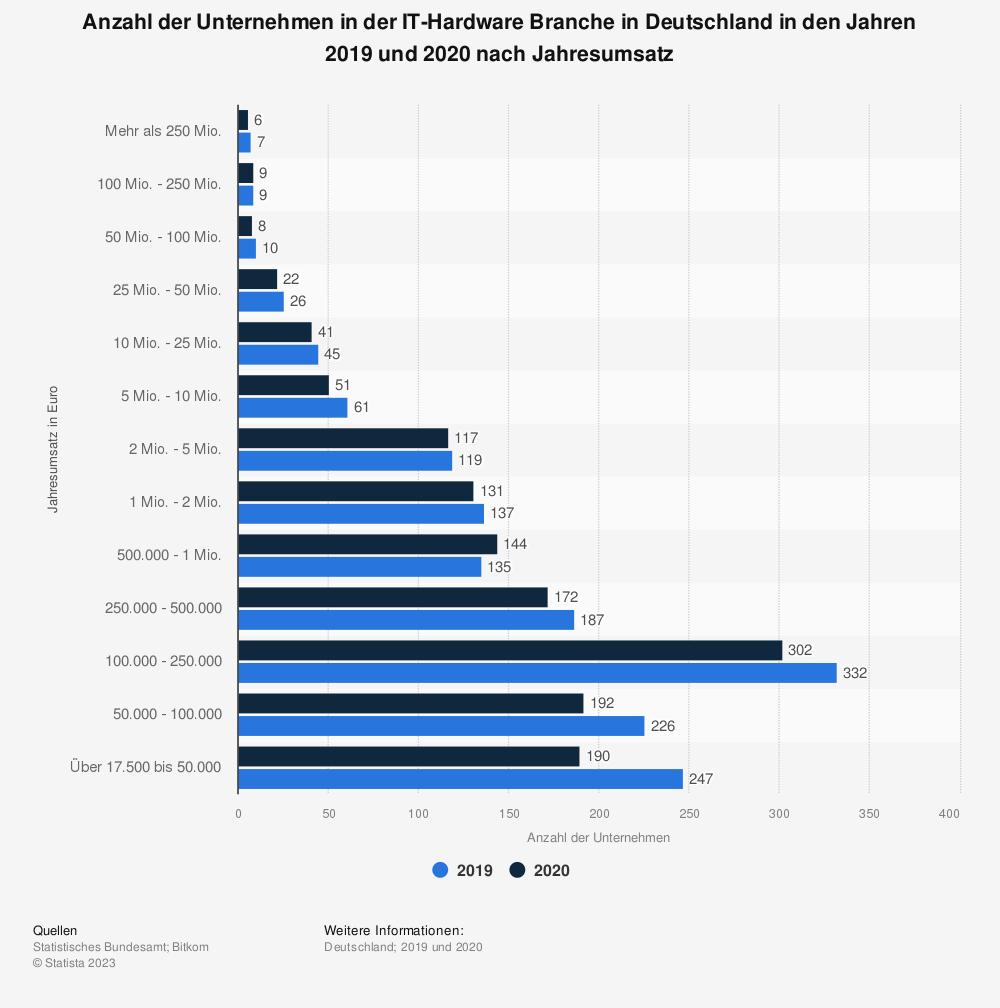 Statistik: Anzahl der Unternehmen in der IT-Hardware Branche in Deutschland in den Jahren 2016 und 2017 nach Jahresumsatz | Statista