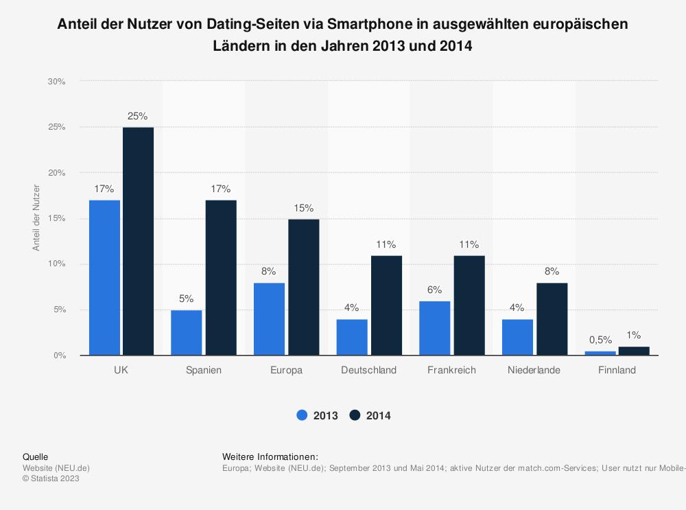 Statistik: Anteil der Nutzer von Dating-Seiten via Smartphone in ausgewählten europäischen Ländern in den Jahren 2013 und 2014 | Statista