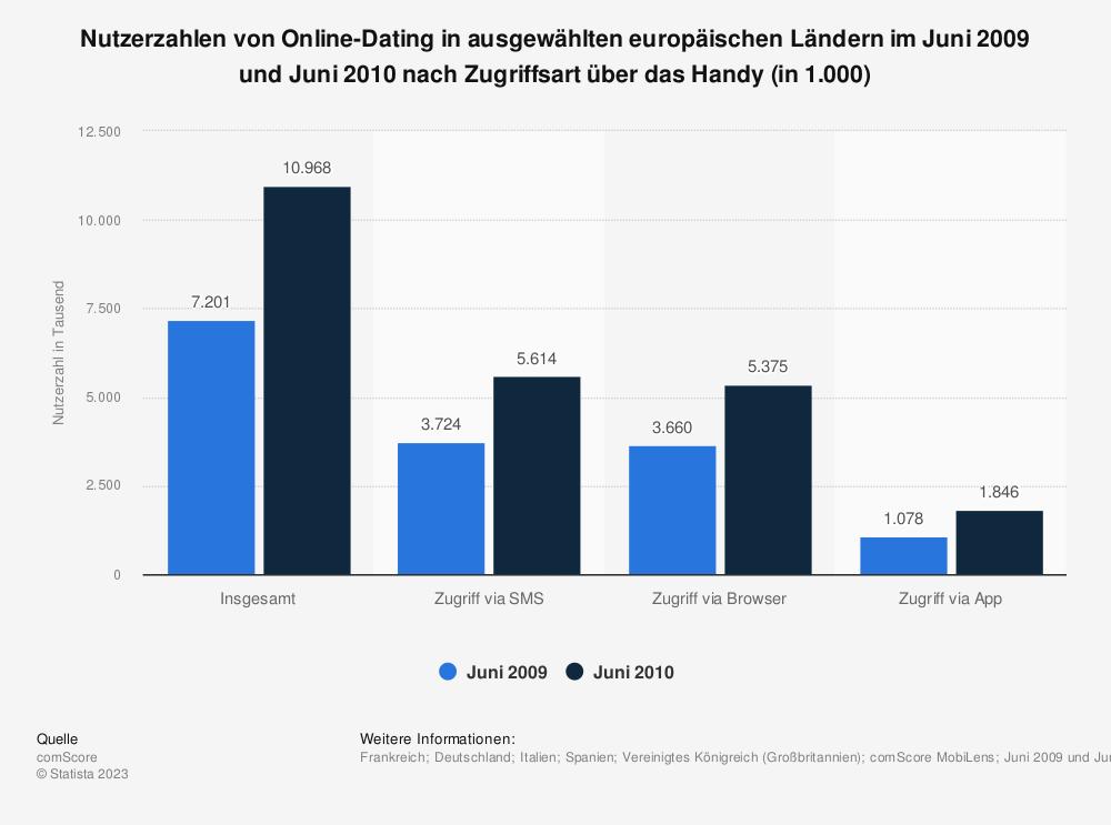 Statistik: Nutzerzahlen von Online-Dating in ausgewählten europäischen Ländern im Juni 2009 und Juni 2010 nach Zugriffsart über das Handy (in 1.000) | Statista