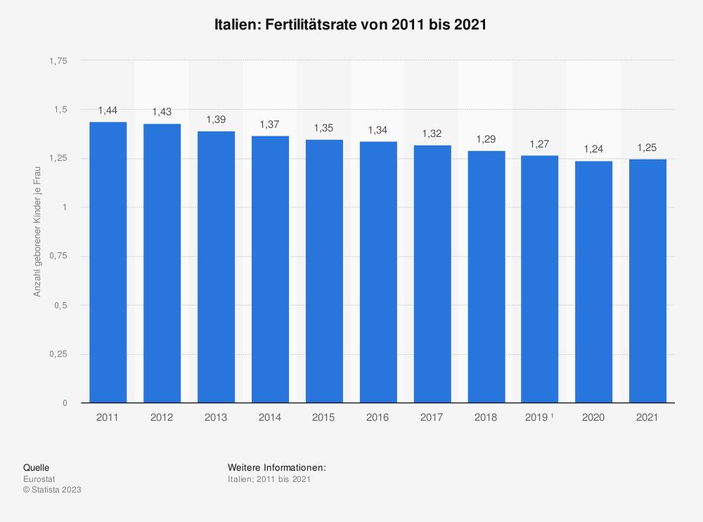 Statistik: Italien: Fertilitätsrate von 2009 bis 2019 | Statista