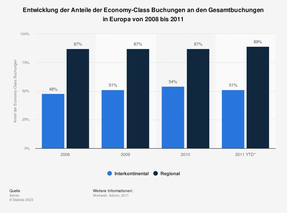 Statistik: Entwicklung der Anteile der Economy-Class Buchungen an den Gesamtbuchungen in Europa von 2008 bis 2011 | Statista