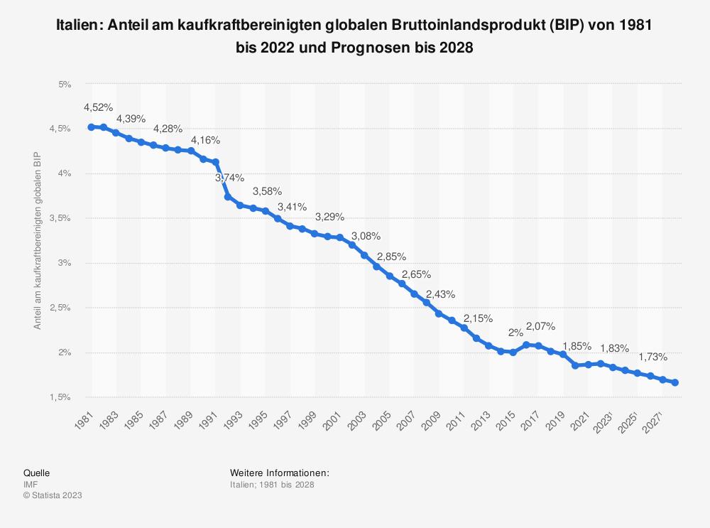 Statistik: Italien: Anteil am kaufkraftbereinigten globalen Bruttoinlandsprodukt (BIP) von 2008 bis 2018 | Statista