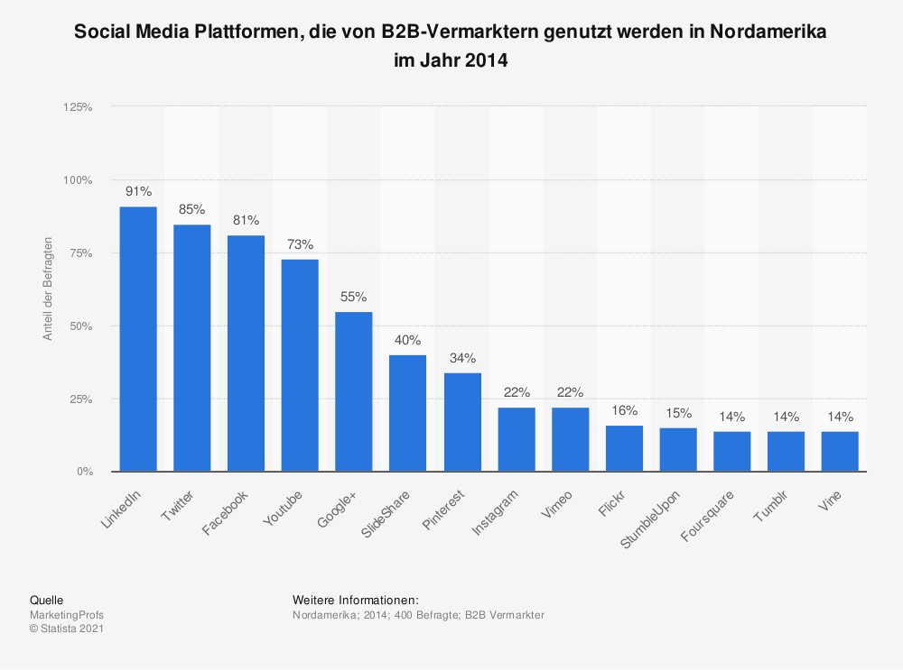 Statistik: Social Media Plattformen, die von B2B-Vermarktern genutzt werden in Nordamerika im Jahr 2014 | Statista