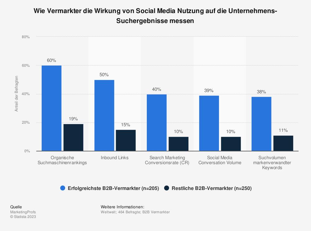 Statistik: Wie Vermarkter die Wirkung von Social Media Nutzung auf die Unternehmens-Suchergebnisse messen | Statista