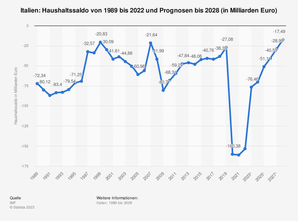 Statistik: Italien: Haushaltssaldo von 2008 bis 2018 (in Milliarden Euro) | Statista