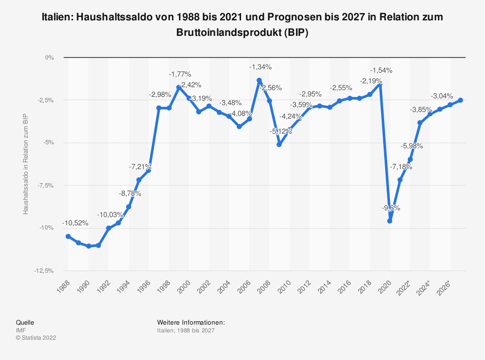Statistik: Italien: Haushaltssaldo von 1988 bis 2019 und Prognosen bis 2021 in Relation zum Bruttoinlandsprodukt (BIP) | Statista