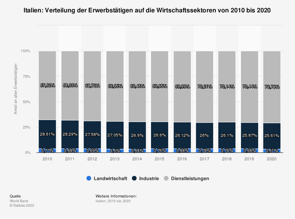 Statistik: Italien: Verteilung der Erwerbstätigen auf die Wirtschaftssektoren von 2009 bis 2019 | Statista