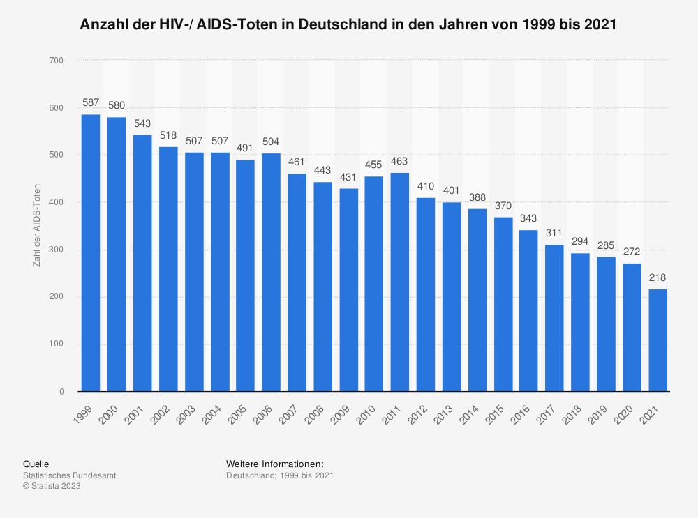 Statistik: Anzahl der HIV-/ AIDS-Toten in Deutschland in den Jahren von 1999 bis 2017 | Statista