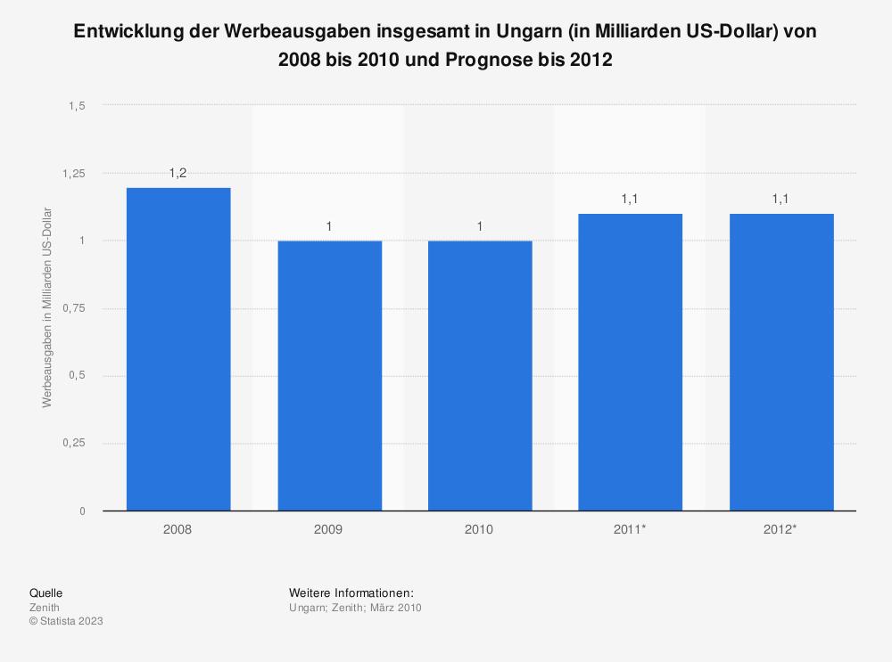 Statistik: Entwicklung der Werbeausgaben insgesamt in Ungarn (in Milliarden US-Dollar) von 2008 bis 2010 und Prognose bis 2012 | Statista
