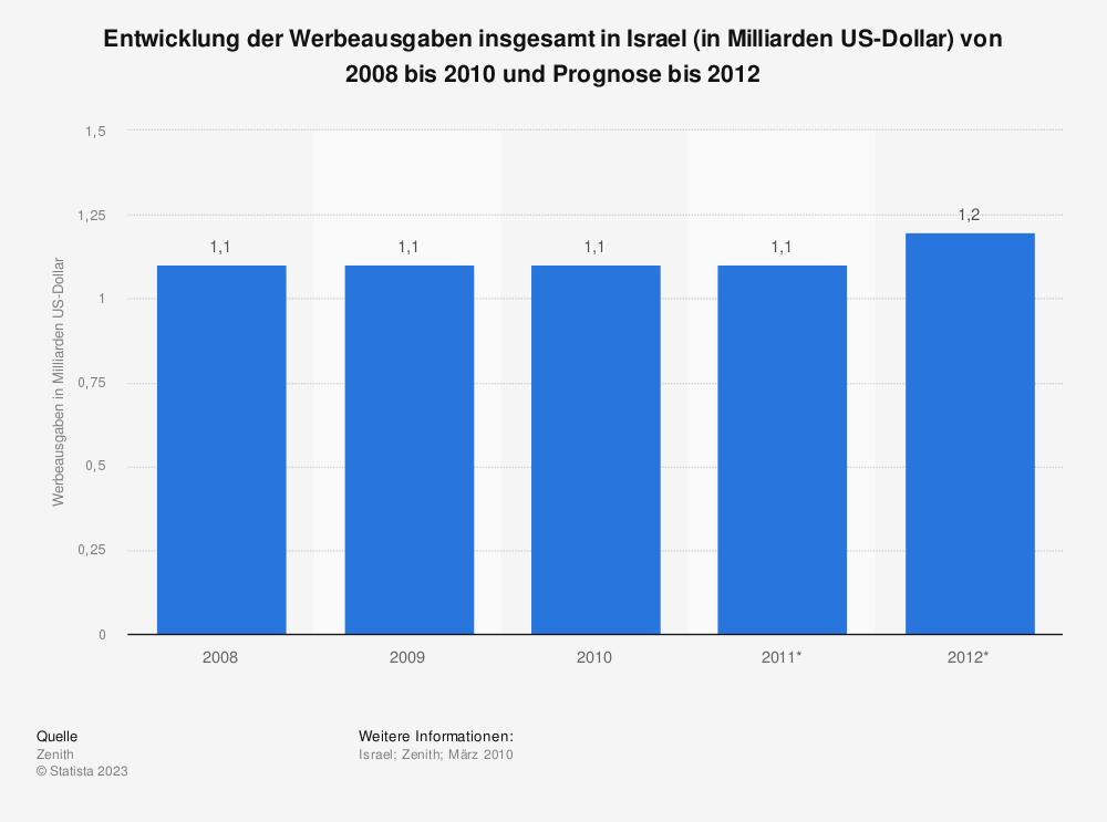 Statistik: Entwicklung der Werbeausgaben insgesamt in Israel (in Milliarden US-Dollar) von 2008 bis 2010 und Prognose bis 2012 | Statista