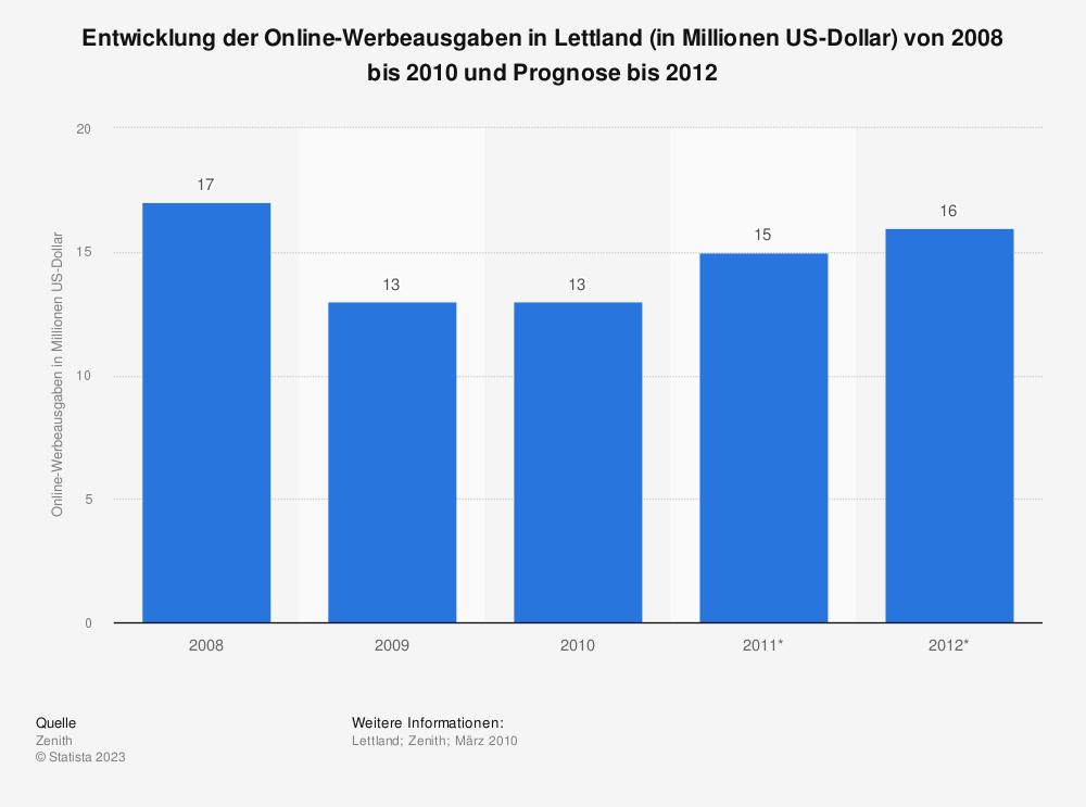 Statistik: Entwicklung der Online-Werbeausgaben in Lettland (in Millionen US-Dollar) von 2008 bis 2010 und Prognose bis 2012 | Statista