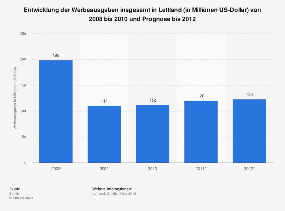 Statistik: Entwicklung der Werbeausgaben insgesamt in Lettland (in Millionen US-Dollar) von 2008 bis 2010 und Prognose bis 2012 | Statista
