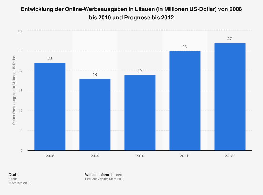 Statistik: Entwicklung der Online-Werbeausgaben in Litauen (in Millionen US-Dollar) von 2008 bis 2010 und Prognose bis 2012 | Statista