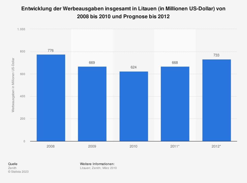 Statistik: Entwicklung der Werbeausgaben insgesamt in Litauen (in Millionen US-Dollar) von 2008 bis 2010 und Prognose bis 2012 | Statista