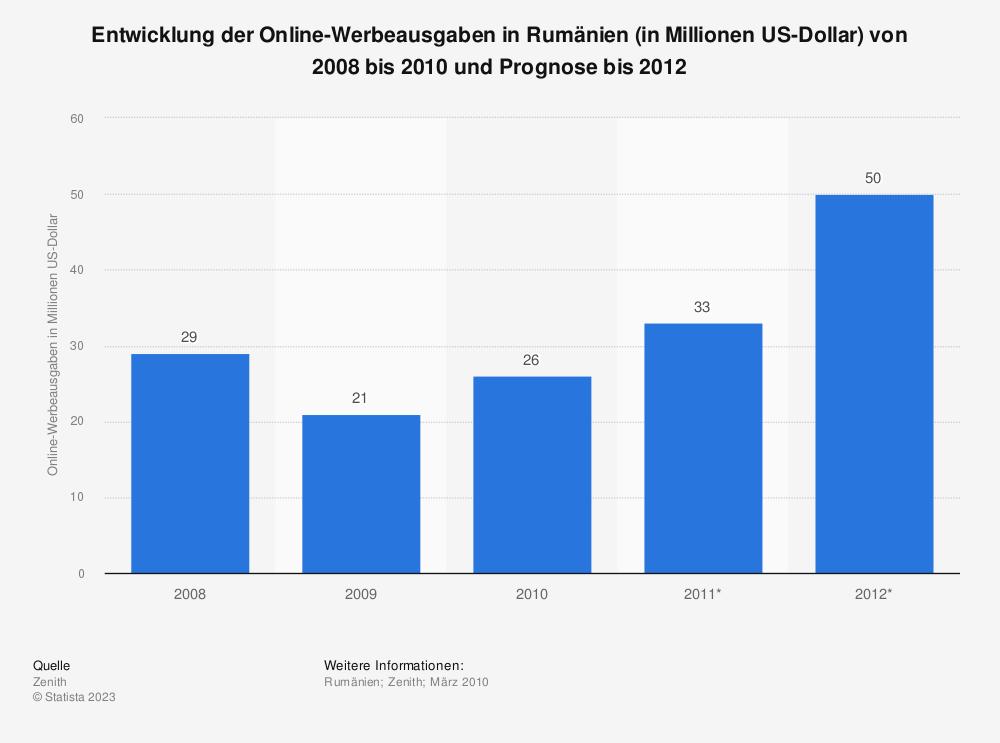 Statistik: Entwicklung der Online-Werbeausgaben in Rumänien (in Millionen US-Dollar) von 2008 bis 2010 und Prognose bis 2012 | Statista