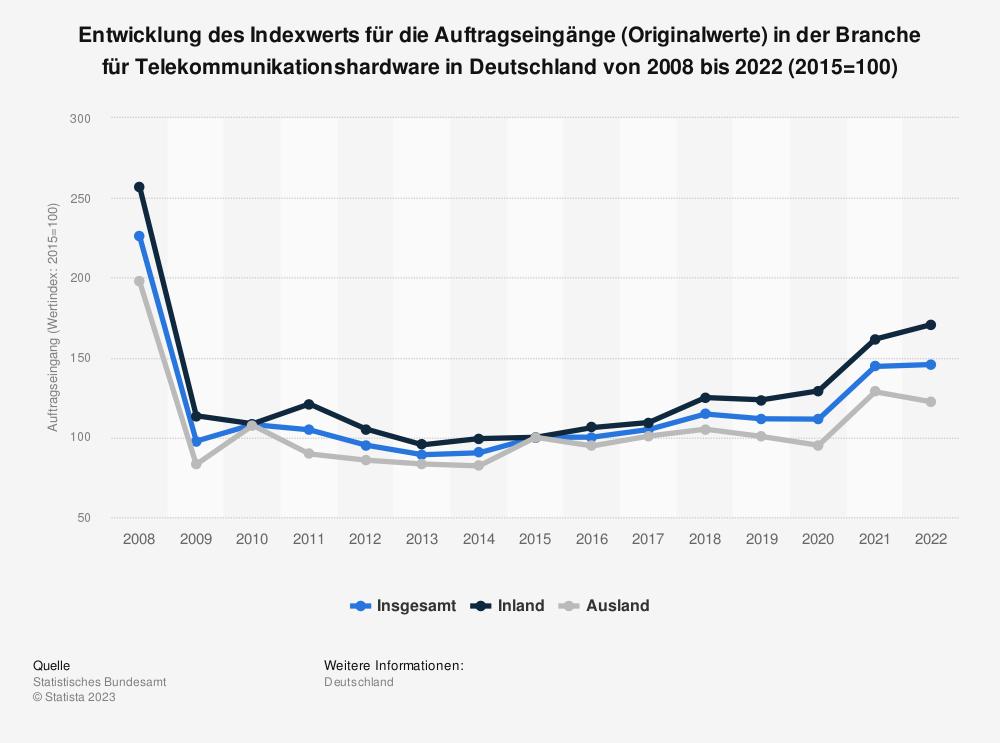 Statistik: Entwicklung des Indexwerts für die Auftragseingänge (Originalwerte) in der Branche für Telekommunikationshardware in Deutschland von 2008 bis 2018 | Statista