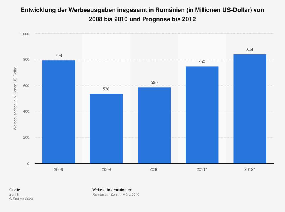 Statistik: Entwicklung der Werbeausgaben insgesamt in Rumänien (in Millionen US-Dollar) von 2008 bis 2010 und Prognose bis 2012 | Statista
