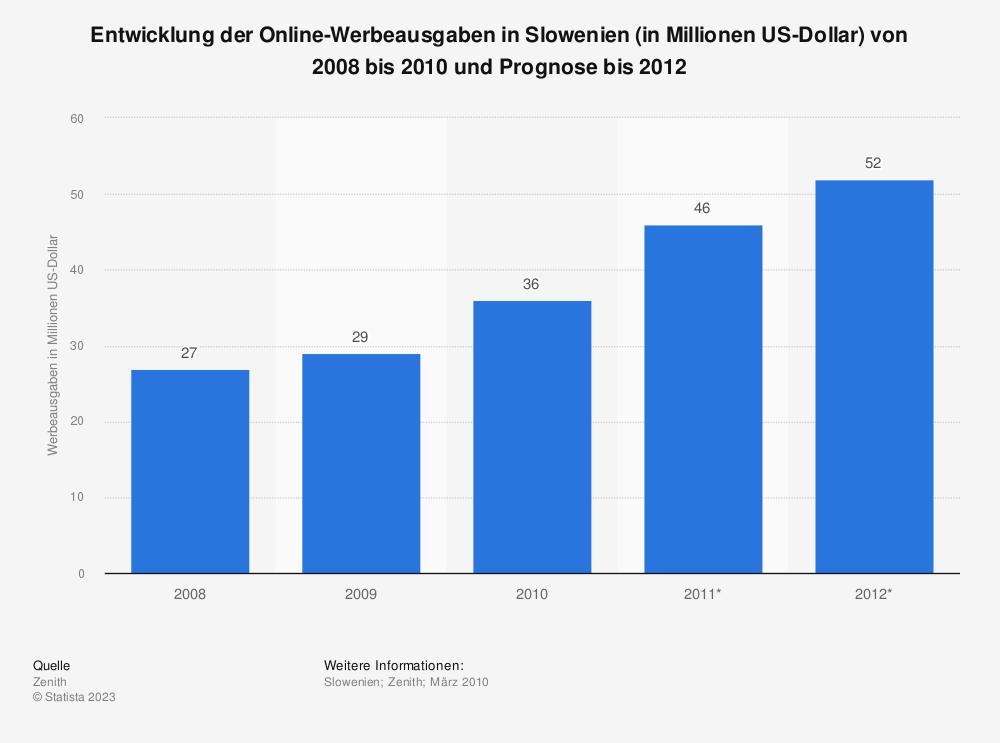 Statistik: Entwicklung der Online-Werbeausgaben in Slowenien (in Millionen US-Dollar) von 2008 bis 2010 und Prognose bis 2012 | Statista