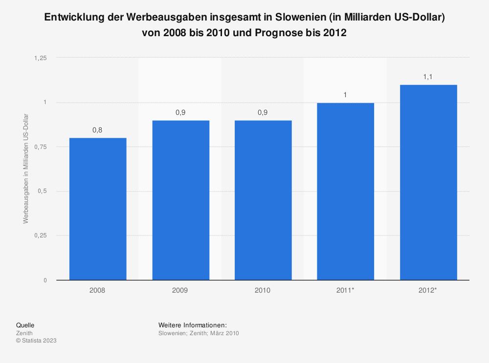 Statistik: Entwicklung der Werbeausgaben insgesamt in Slowenien (in Milliarden US-Dollar) von 2008 bis 2010 und Prognose bis 2012 | Statista
