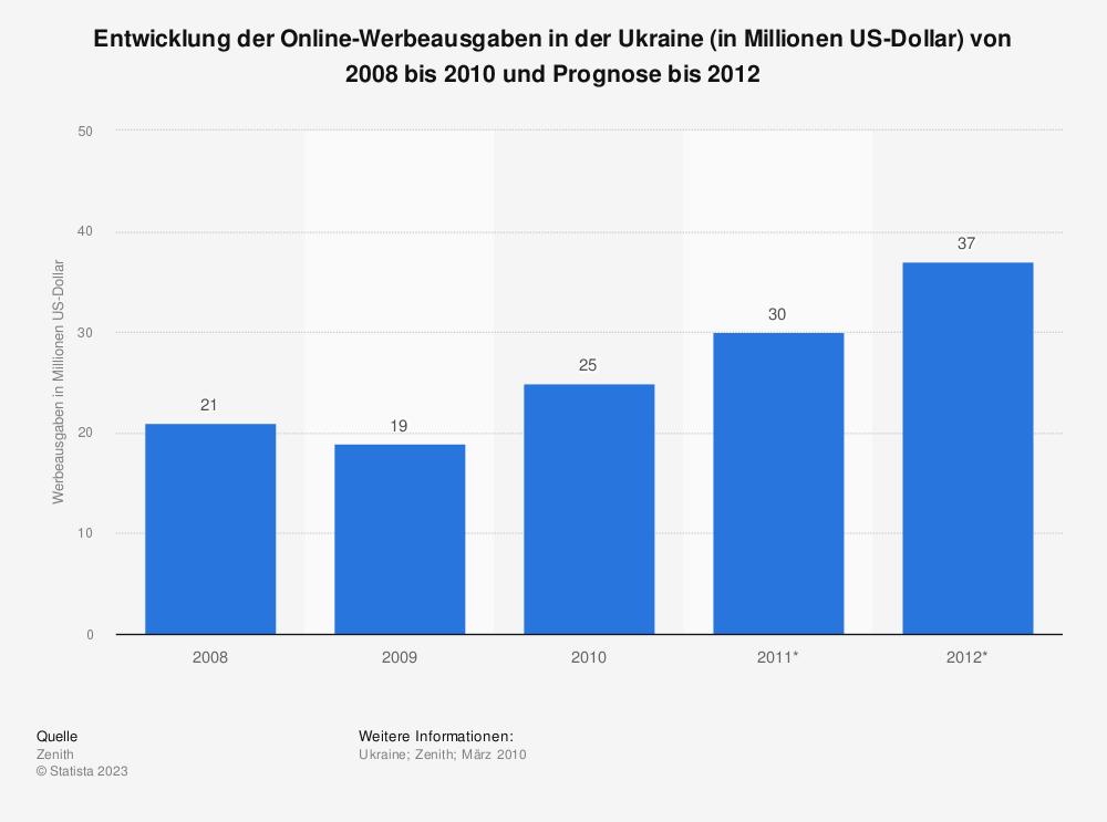 Statistik: Entwicklung der Online-Werbeausgaben in der Ukraine (in Millionen US-Dollar) von 2008 bis 2010 und Prognose bis 2012 | Statista