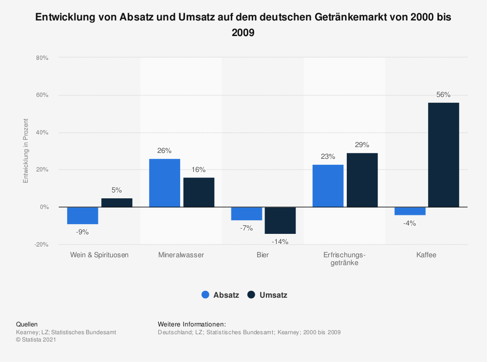 Statistik: Entwicklung von Absatz und Umsatz auf dem deutschen Getränkemarkt von 2000 bis 2009 | Statista